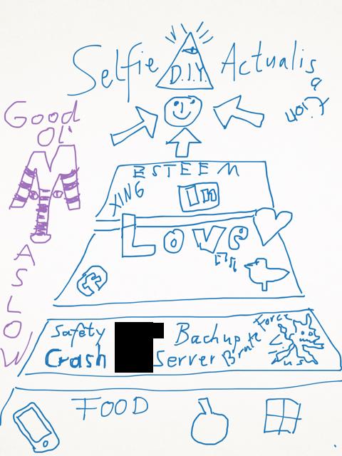 The good ol' Maslow Pyramid in the digital world by Frank Boernard.